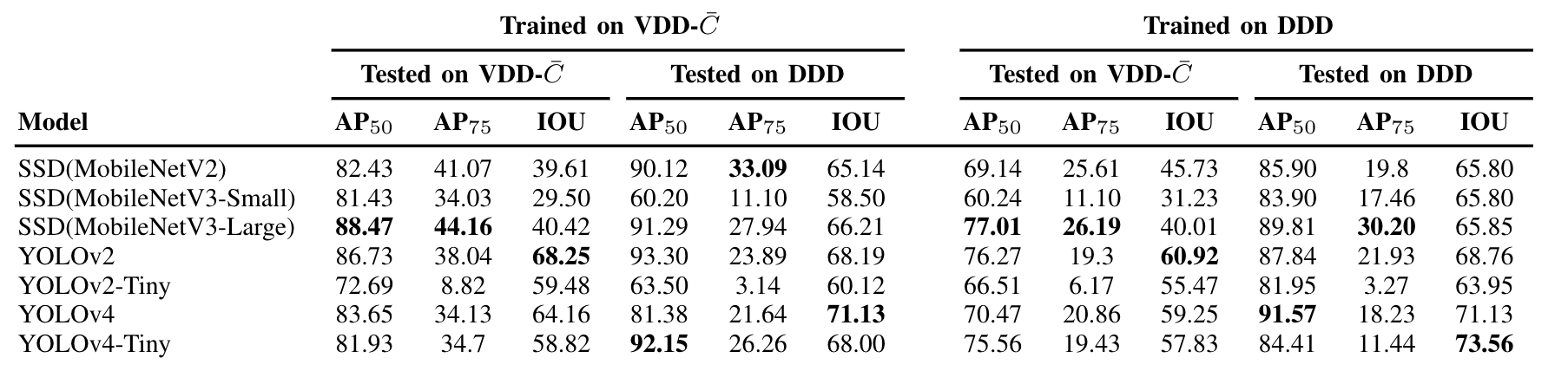 Various models tested and trained on both datasets