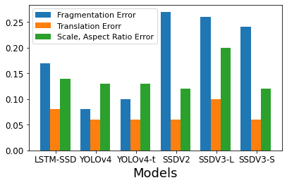 Stability error of different models