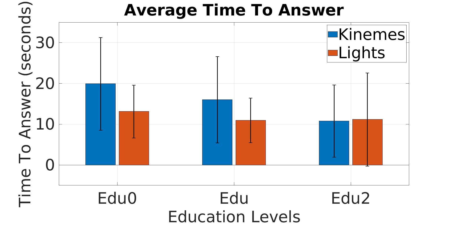 Average time-to-answer of kineme system vs lights at three education levels.